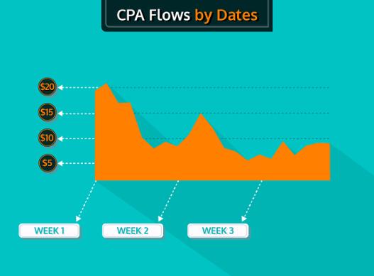 CPMa chart