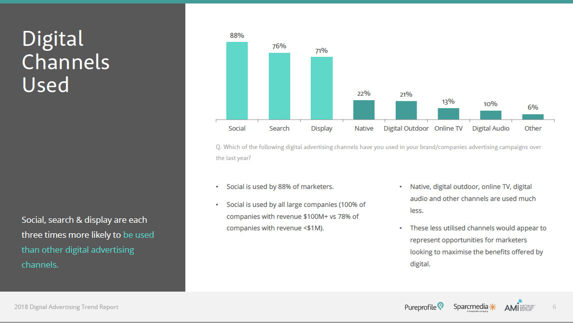 Digital Advertising Report Thumbnail 2